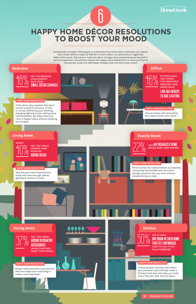 Homegoods-Infographic